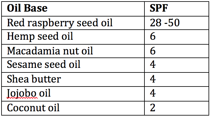 Base oils with SPF value