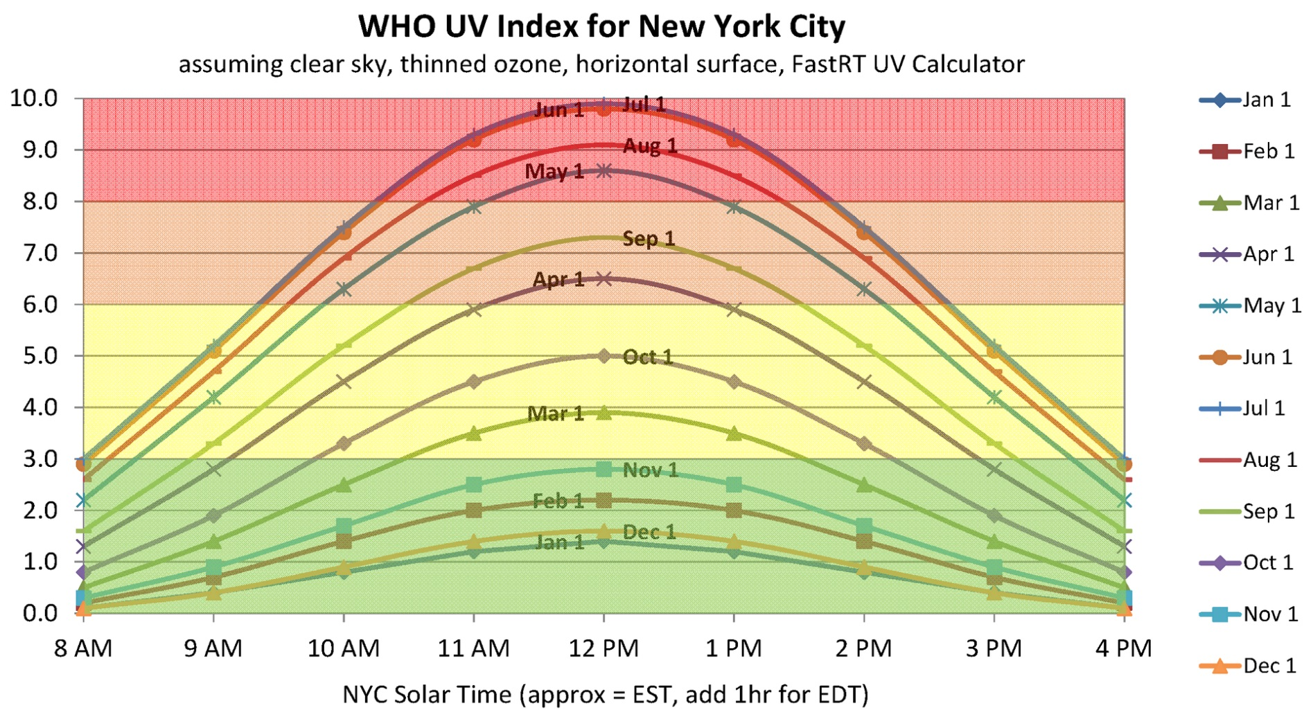 WHO UV Index for New York City