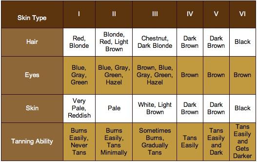 skin-types3