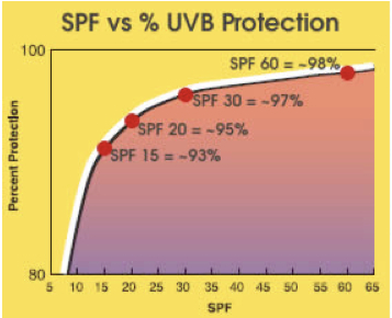 SPF protection vs UVB