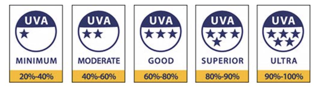 UVA labelling