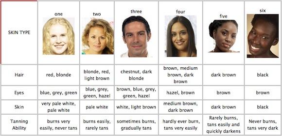 Skin types chart