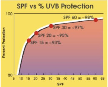 SPF and UVB