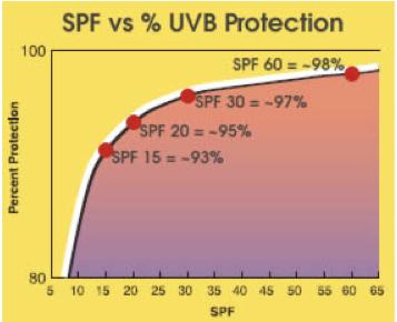 SPF protection vs UVB