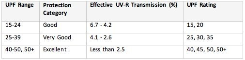 UPF rating
